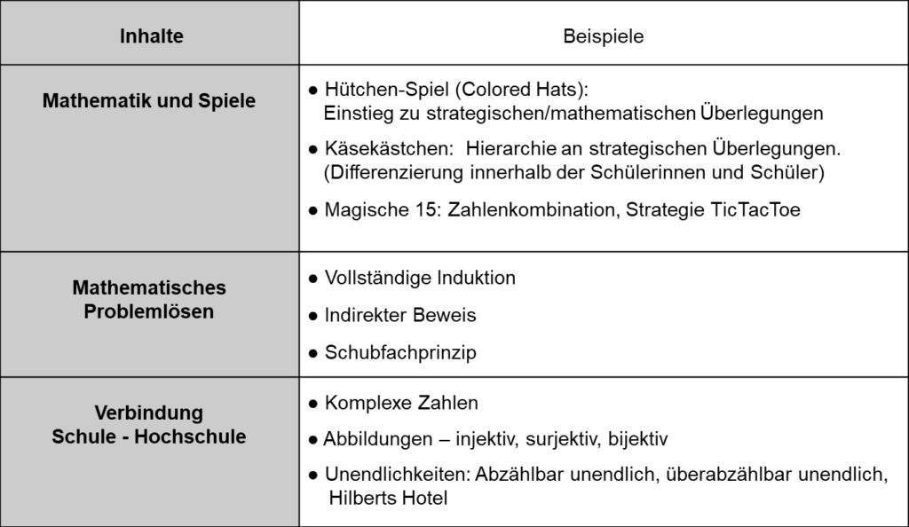 KOOPERATION MIT DER RUHR-UNIVERSITÄT BOCHUM (Projektkurs Mathematik)